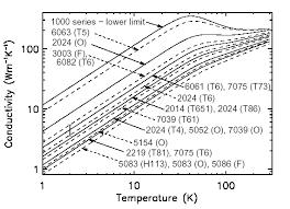 Aluminium Thermal Conductivity At Cryogenic Temperatures