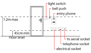 height for electrical sockets etc in the uk heights for electrical sockets
