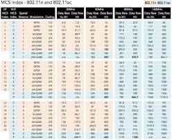 Rssi Chart Mcs Index Chart 802 11ac Vht Downloadable Version