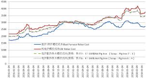 Steel Cost Chart The Hidden Factors Impacting The Iron Ore Market