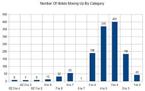 Marriott Hotels Changing In Award Categories In 2013 And New
