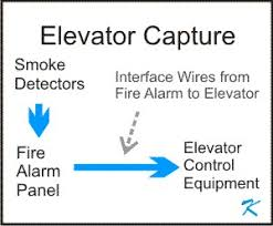 what makes interfacing the fire alarm to elevator capture difficult? how does elevator shunt trip work at Fire Alarm Elevator Wiring Diagram