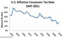 Corporate Tax In The United States Revolvy