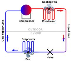 refrigeration cycle diagram. Interesting Refrigeration Diagram Of The Basic Refrigeration Cycle13 And Cycle L