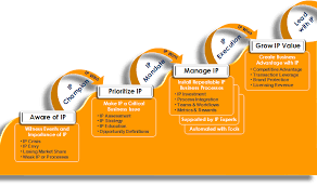 Microsoft Corporate Strategy Creating Business Advantage With Ip Ipcg Innovation And