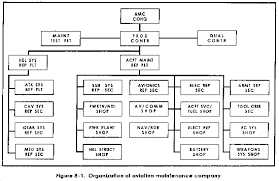 Amc Organization Chart Fm 63 23 Aviation Support Battalion Chptr 8 Aviation