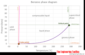 Benzene Thermophysical Properties