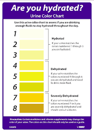 Urine Color Hydration Chart Sign
