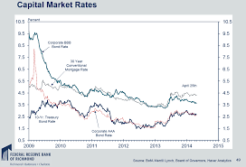 Interest Rate Spread Chart Of The Week Begin To Invest