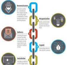 Cyber Kill Chain The Cyber Kill Chain Global Data Vault Draas Simplified
