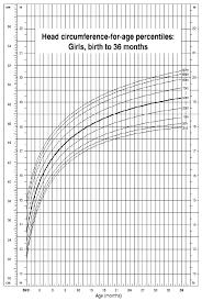 Organized Children Head Circumference Chart 2019
