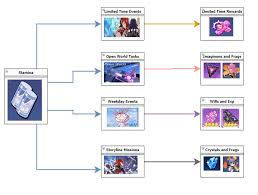Poe Exp Efficiency Chart Honkai Impact 3rd Schicksal Hq Official Hub For Guides And