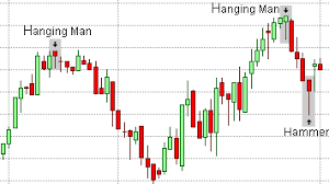 Candlestick Patterns Beauteous Candlestick Patterns Hanging Man Hammer