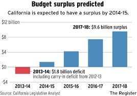 Is California Headed Toward A Budget Surplus Orange