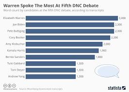 Dnc Chart Updates Chart Warren Spoke The Most At Fifth Dnc Debate Statista