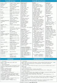 java data structures cheat sheet lorenzo alberton articles postgresql cheat sheet