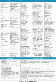 java data structures cheat sheet lorenzo alberton articles postgresql cheat sheet