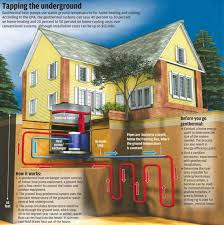 How Does A Heat Pump Heat Geothermal Heating And Air Conditioning Hagerstown Homes