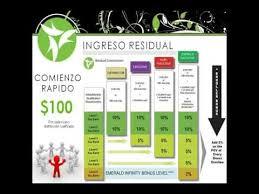 it works espanol presentacion de oportunidad negocio it works español alta