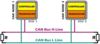 automotive can bus system explained kiril mucevski pulse can bus components