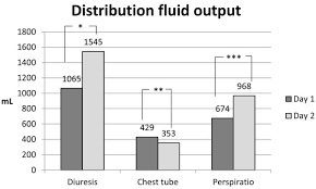 Impact Of Maintenance Resuscitation And Unintended Fluid