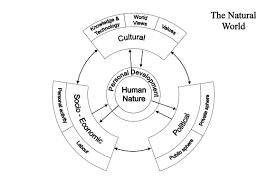 social structure essay scientific essay structure essay structure man society philosophy of nature social structure