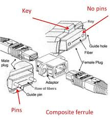 the foa reference for fiber optics testing cables with Male Plug Diagram these options for pins holes and key up down means that there are 4 types of mpo connectors and a patchcord could have as many as 16 variations (4 on each 110 male plug wiring diagram