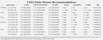 Daily Nutritional Requirements Chart The Role Of Nutrients