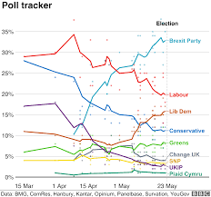 Uk Polling Chart 2019 European Elections Opinion Polls How Are The Parties