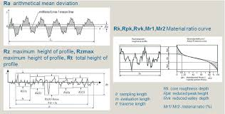 Surface Roughness Measurements Of Cylindrical Gears And