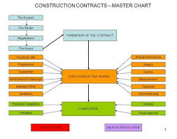Nec Engineering And Construction Contract Ecc Ppt