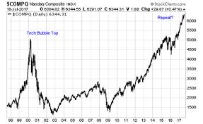 Nasdaq 2000 Chart The 3 Best Stocks In A Frighteningly High Nasdaq Investorplace