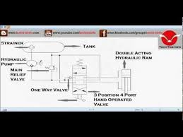 animation how basic hydraulic schematic circuit works ✔ animation how basic hydraulic schematic circuit works ✔