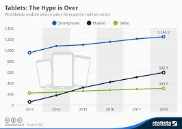 Chart Tablets The Hype Is Over Statista