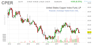 Copper Outlook Update June 2019 United States Commodity
