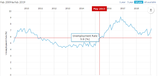 Albertas Unemployment Rate Paul K Buller