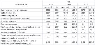 Курсовая работа Анализ финансовых результатов предприятия Судя по табл 10 как выручка от продаж так и себестоимость продукции возрастают однако рост выручки 54 8% за два года опережает рост себестоимости 38