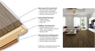 the patented construction of coretec plus