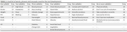 Development Of A Hypertension Health Literacy Assessment Tool For ...