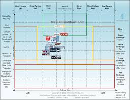 News Source Bias Chart Home Media Bias Chart News Media