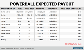 Powerball Chart Expected Powerball Payout Chart The Pm Group San