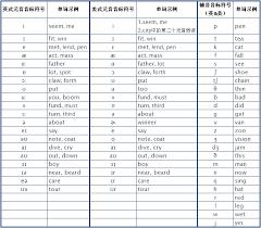Kk Symbol Chart Comparing Ipa And Kk Teaching Materials