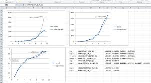 Using Linest For Non Linear Curve Fitting Newton Excel Bach Not