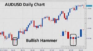 How To Make Money Trading With Candlestick Charts Pdf Candlestick Chart Patterns For Day Trading Pdf Chart