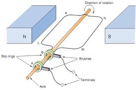 alternating current generator diagram. ac generator, dc generator alternating current diagram .