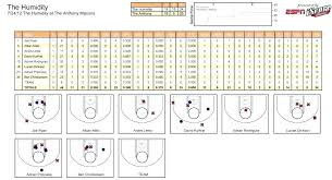 Basketball Stats Excel Template Template Basketball Stat Sheet Template