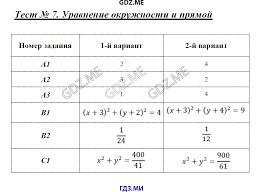 ГДЗ контрольные работы по геометрии класс Рурукин Теорема о площади треугольника Тест 11 Теорема синусов Тест 12 Теорема косинусов Тест 13 Скалярное произведение векторов Тест 14