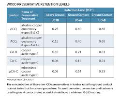 Weight Of Pressure Treated Lumber Chart New Rules For Pressure Treated Lumber Pro Remodeler