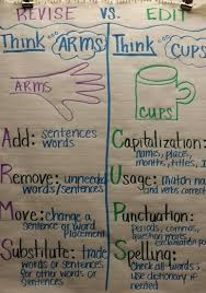 Arms And Cups Anchor Chart Arms Anchor Chart Related Keywords Suggestions Arms