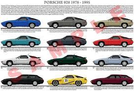 Porsche Model Chart Porsche 928 Evolution Model Chart Unique Car Posters